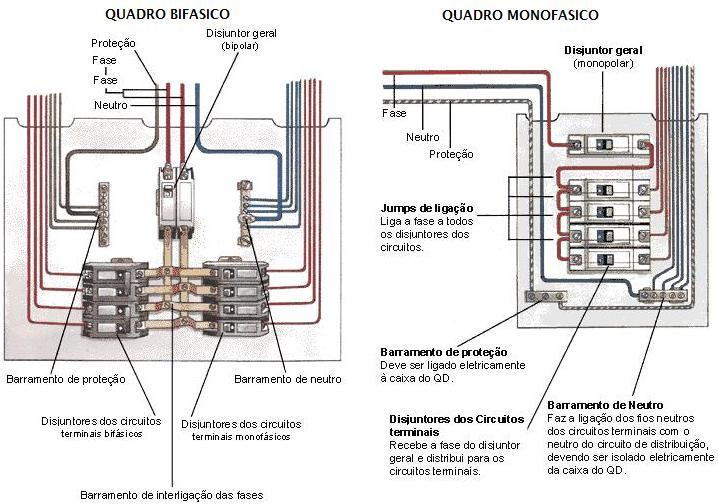 Circuito elétrico de distribuição